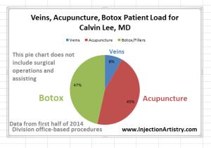 Botox Pie Chart