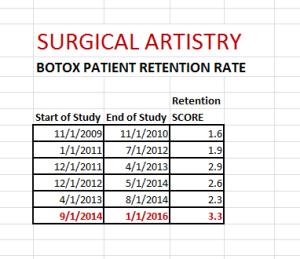 Botox Retention Analysis